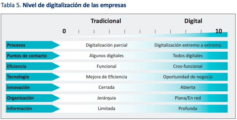 Plan CEO Digitalización