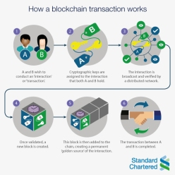 Blockchain Blog Sandra Lorente