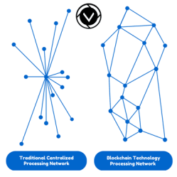 Blockchain-technology-network-follow-my-vote-